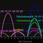 Planera ditt trådlösa nätverk